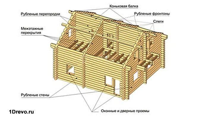 Схема дома из сруба