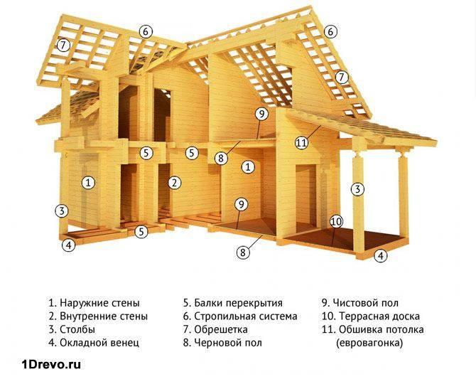 Конструкция дома из бруса