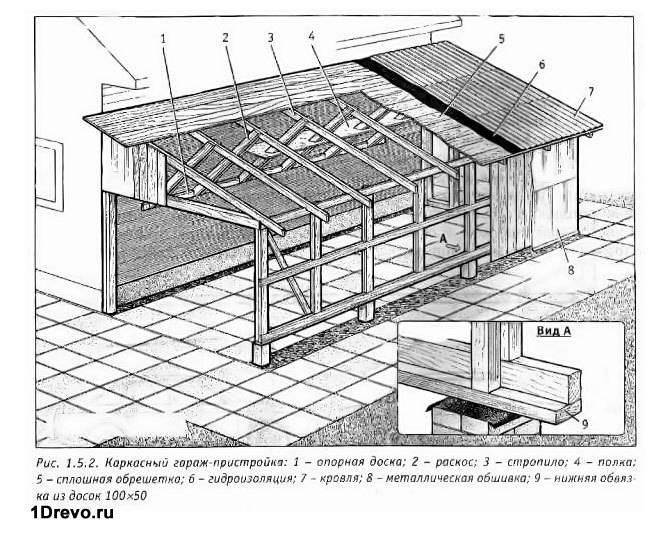 Схема пристроя