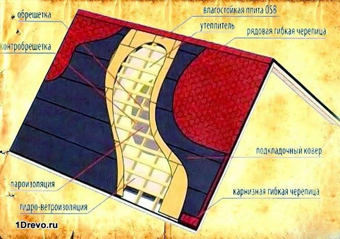 Схема двускатной крыши