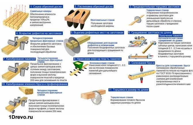 Как производится клееный брус