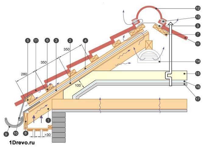 Пояснение монтажа крыши