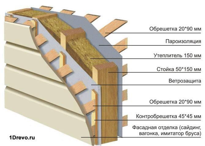 Схема обшивки