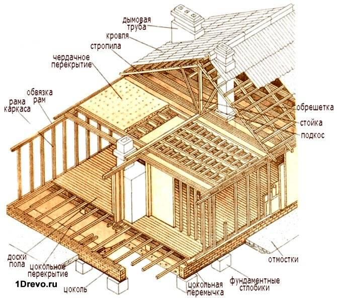 Схема сборного дома