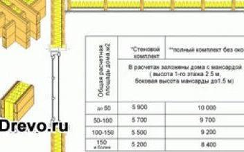 Предварительный расчёт материалов для строительства дома из бруса