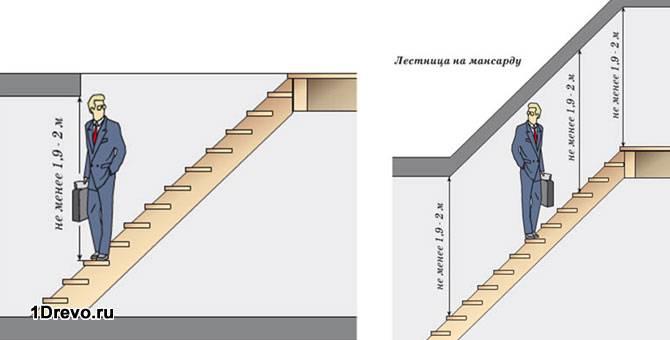 Правила расположения лестницы