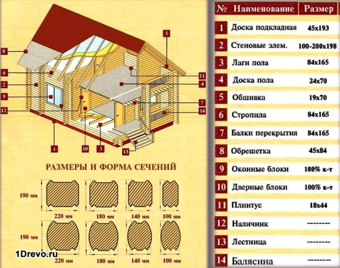 Размеры пиломатериала для дома