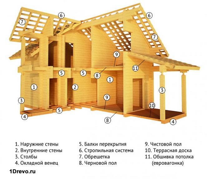 Схема сборки дома