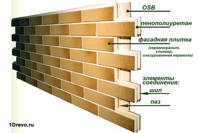 Состав клинкерных панелей