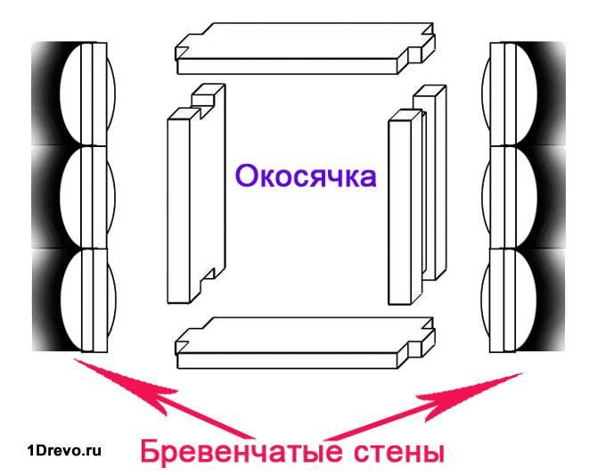 Схема окосячка