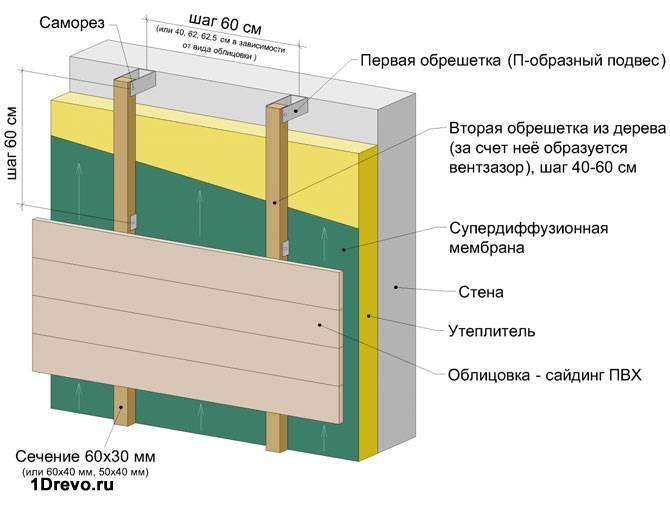 Схема утепления и отделки