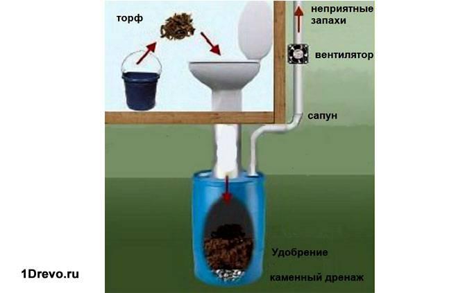 Устройство туалета пудр-клозет