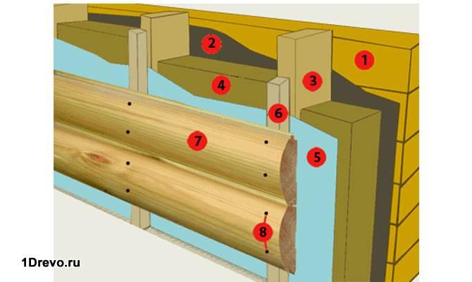 Схема конструкции обшивки