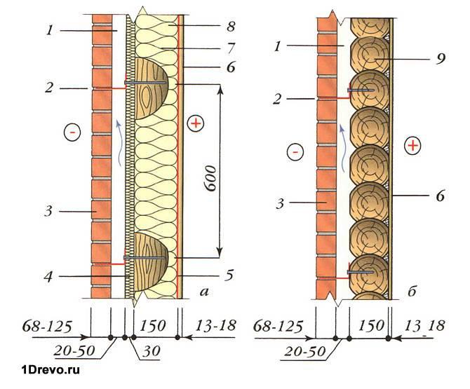 Схема кирпичной обкладки