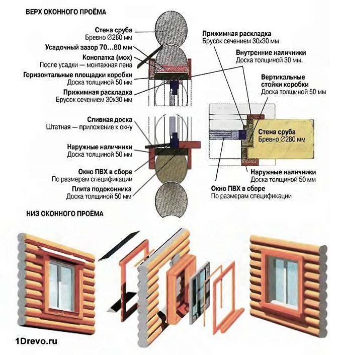 Схема конструкции окна в доме