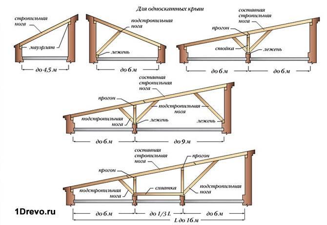 Чертеж односкатной крыши