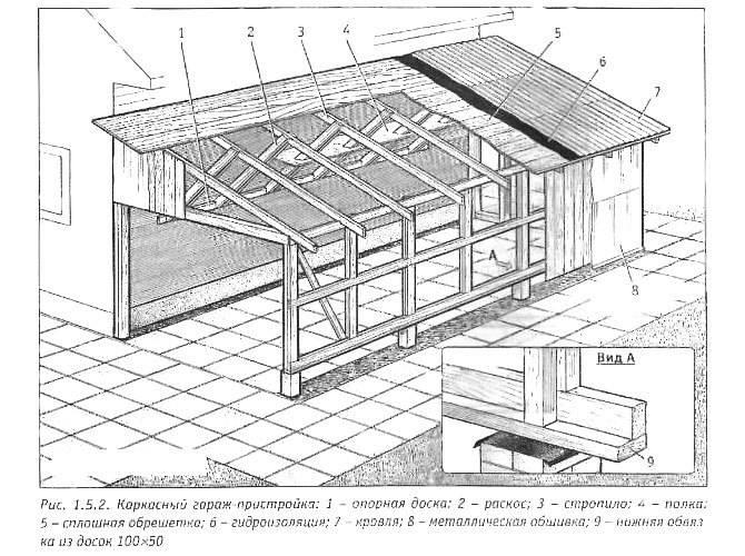 Конструкция каркасной пристройки