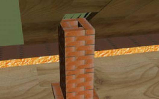 Дымоход на крыше и чердаке: варианты отделки