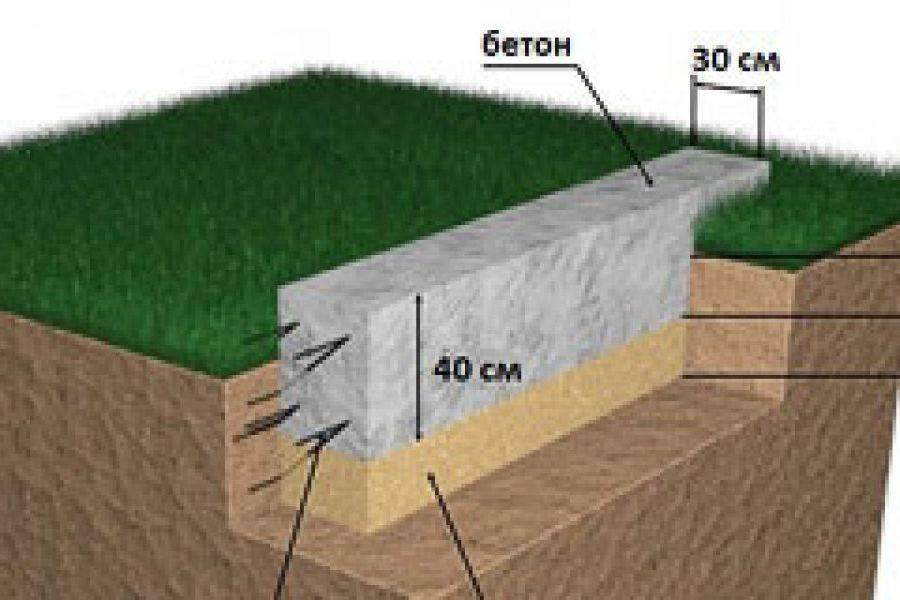 мелкозаглубленный ленточный фундамент для дома из бруса