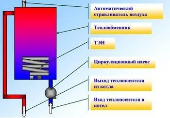 Одноконтурный электрический котёл