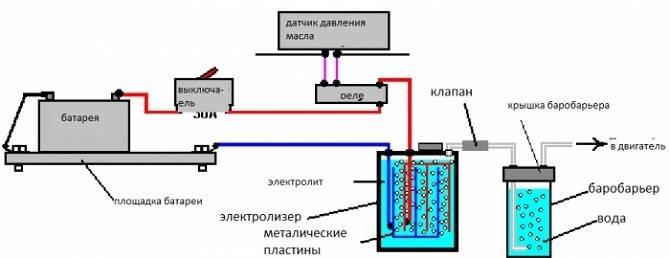 Принцип работы водородного обогрева