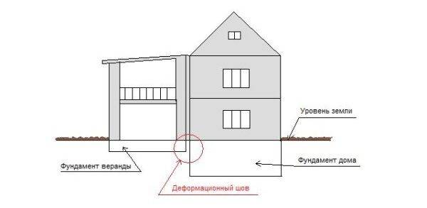 Соединение фундаментов с деформационным швом