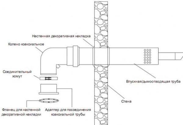 Дымоходное оборудование