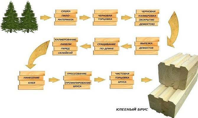 Этапы производства клеёного бруса