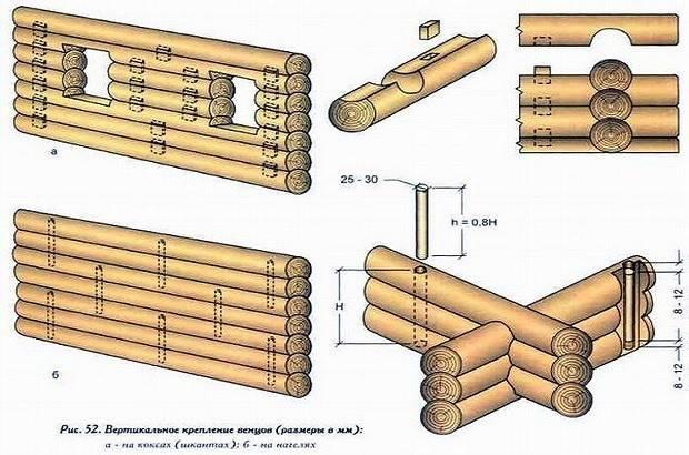 Этапы сборки сруба из оцилиндрованного бревна