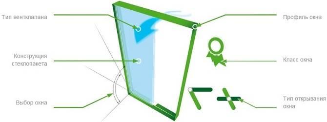 Конструкция мансардного окна Факро