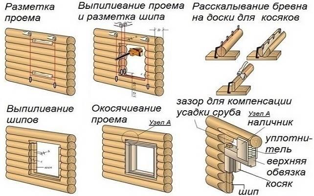 Монтаж обсадной коробки
