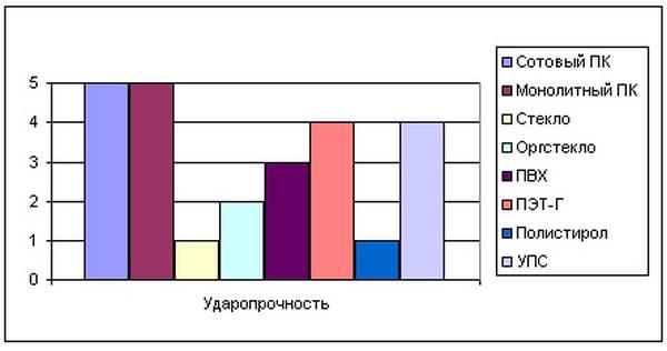 Особенности поликарбоната