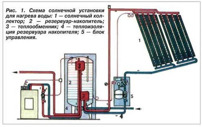 Отопление солнечными элементами