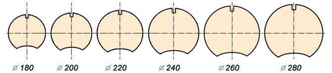 Параметры диаметра оцилиндровки