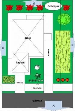 Планирование местоположения дома