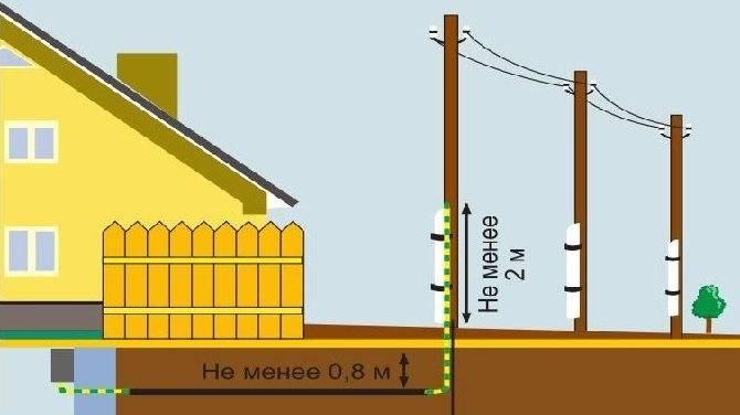 Подземный электрический ввод