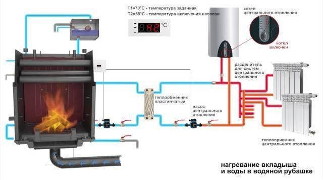Пример системы с водяным контуром