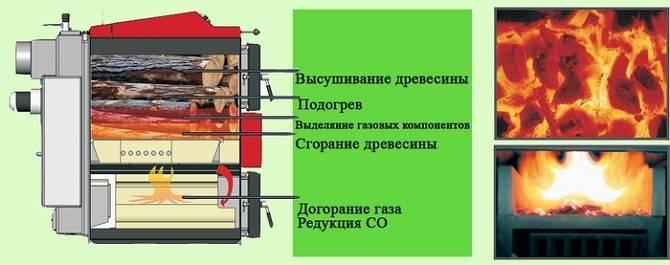 Принцип действия дровяного котла