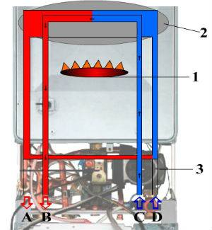 Принцип действия газового котла