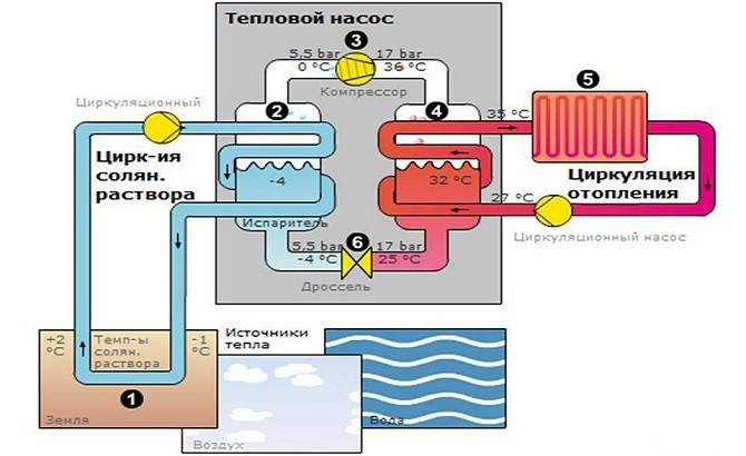 Принцип геотермального обогрева