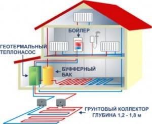 Проектирование геотермального отопления