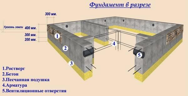 Расчёт кубатуры фундамента