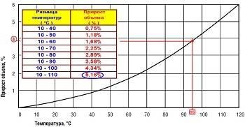 Расчёт объёма расширительного бака
