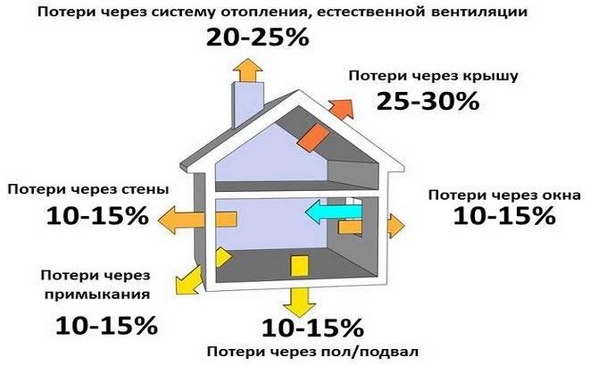 Расчёт теплопотерь