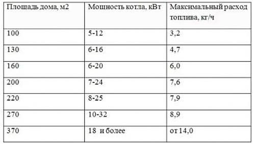 Расчёт топлива дизельного котла