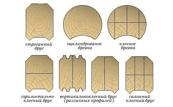 Разновидности профилированного бруса