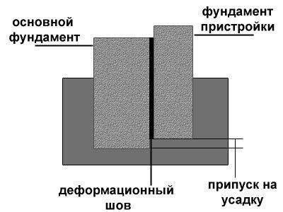 Соединение фундамента с помощью деформационного шва