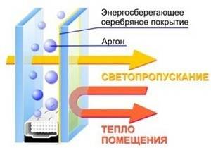 Стеклопакеты с газом