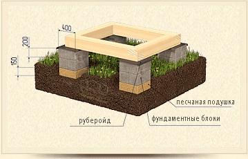 Столбчатый мелкозаглублённый фундамент