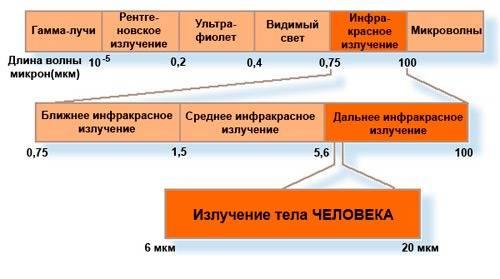 Таблица инфракрасного излучения